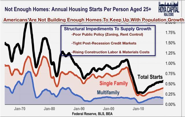housing shortgage