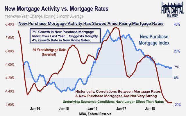 new mortgage activity