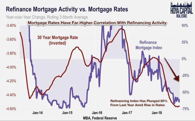 refinancing activity