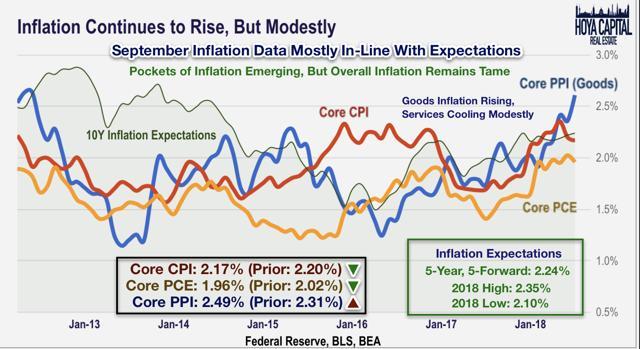 inflation data