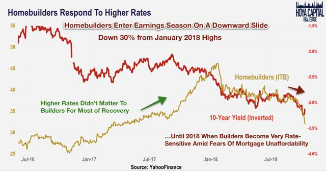 homebuilders mortgage rates