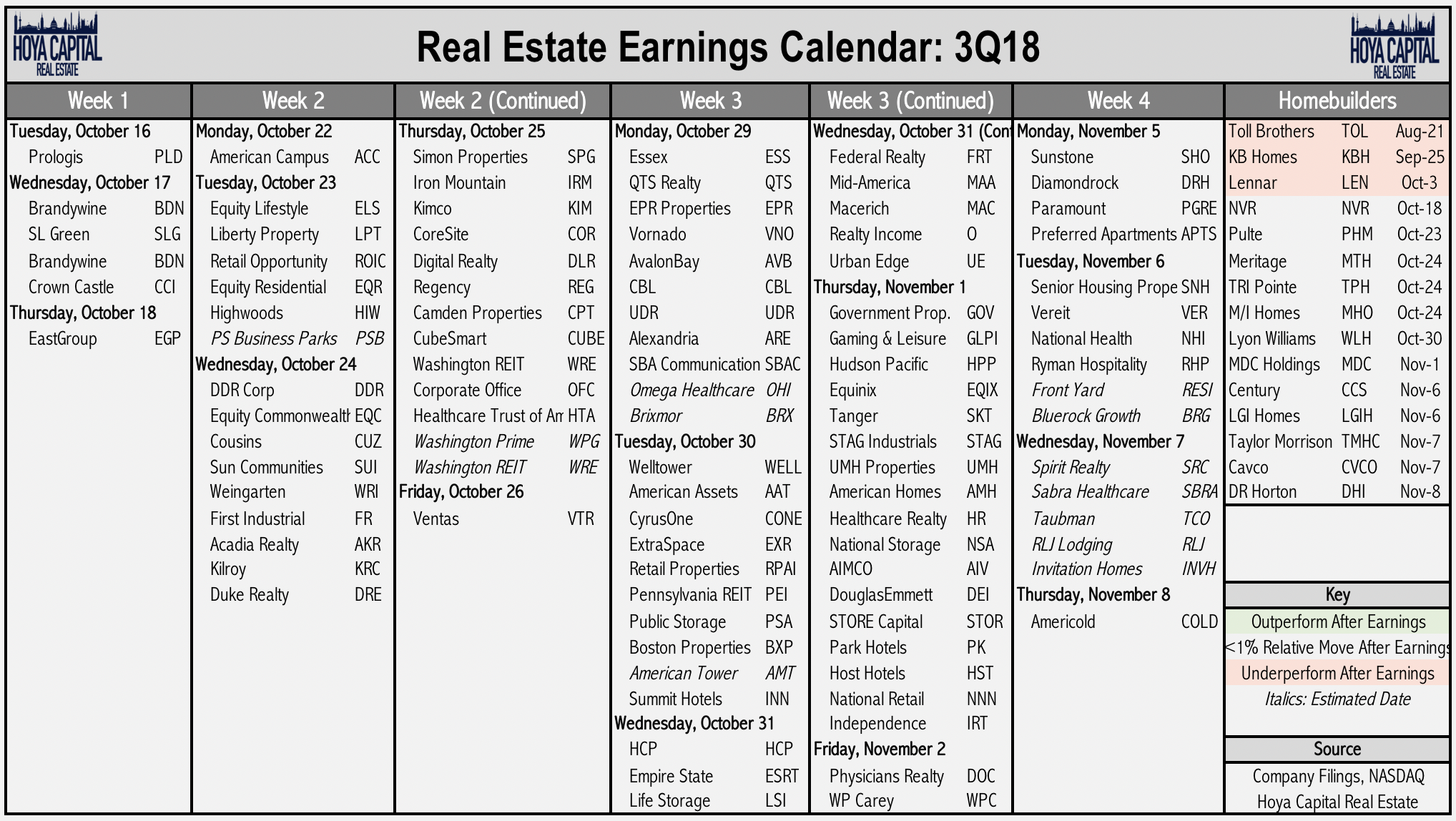 Real Estate Q3 Earnings Preview | Seeking Alpha