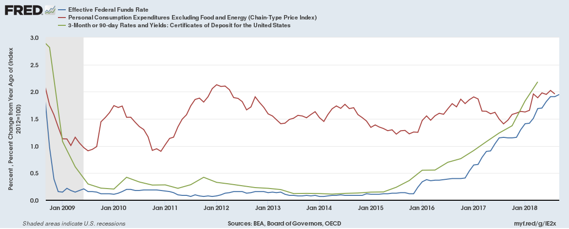 Fed Funds Rate Why We May Never Be Able To Normalize Seeking Alpha
