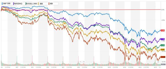 PrudentBiotech.com ~ Biotech Index Performance in Oct 2018