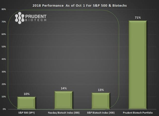 PrudentBiotech.com ~ Biotech Performance for 2018 as of Oct 1