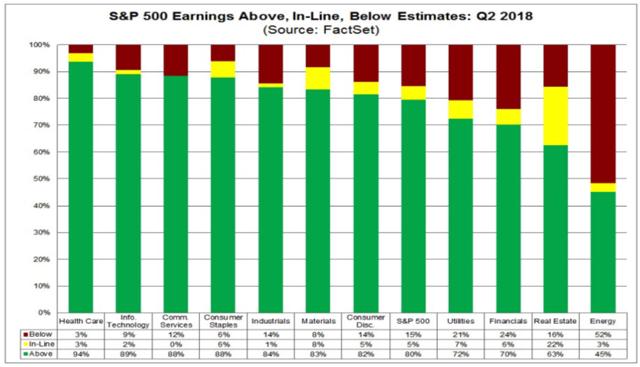 FactSet S&P 500 Q2 Earnings Estimates