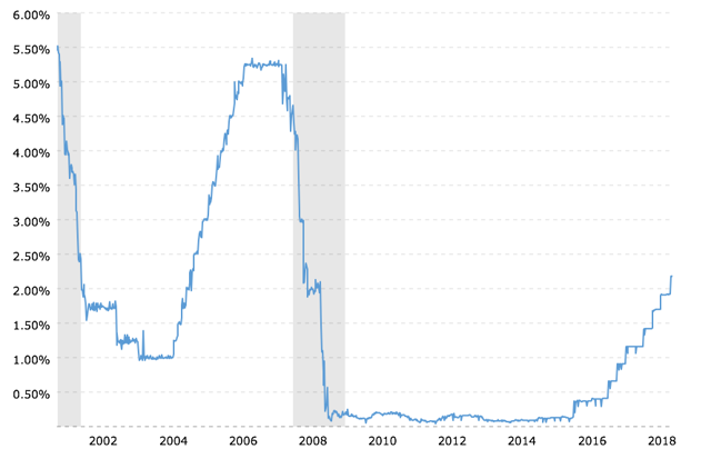 Fed Funds Rate history 2001-2018