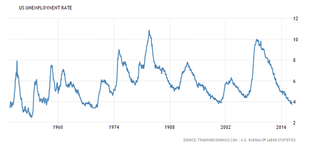 US Unemployment Rate Trend