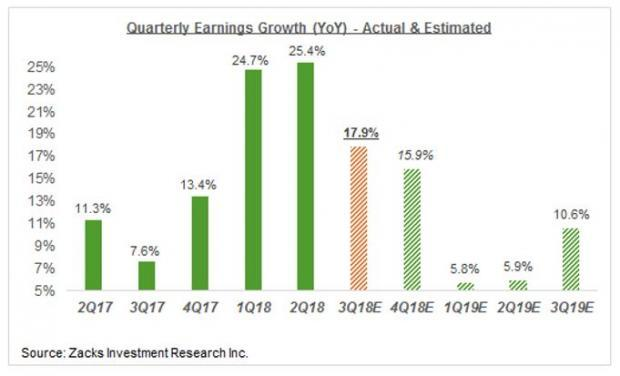 Zacks Earnings Forecast Chart