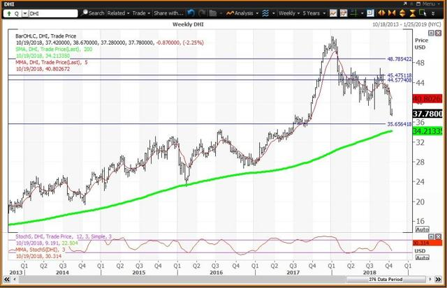 Weekly Chart For D R Horton