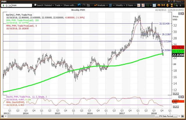 Weekl Chart For PulteGroup