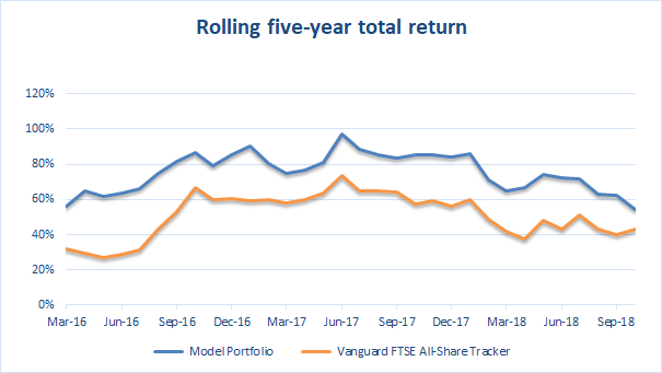Rolling total return over 5 years to 2018 10