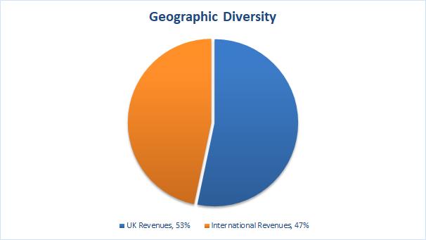 Value investing portfolio geographic diversity 2018 10