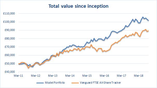 Value investing portfolio value 2018 10