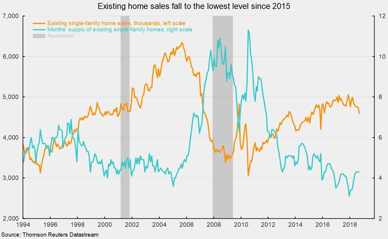 Existing Home Sales Fall Again   Seeking Alpha