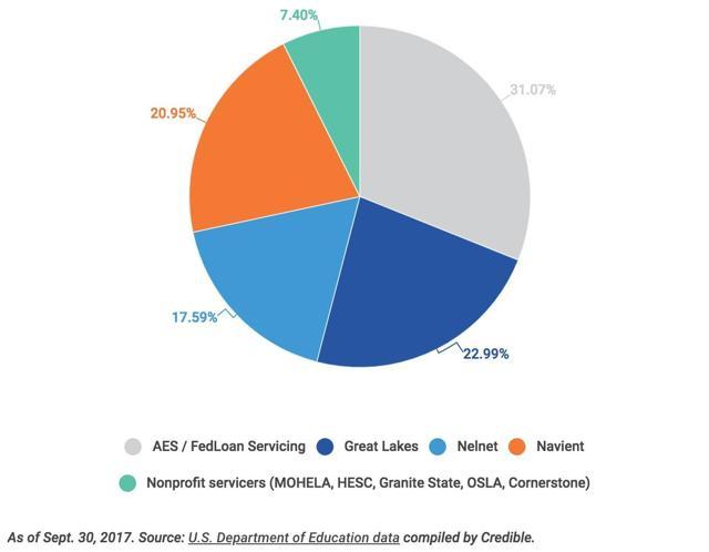 Navient Potential Bubble Or Potential Profit Seeking Alpha