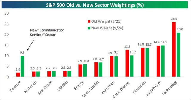 S&P 500 New Asset Allocation Weights