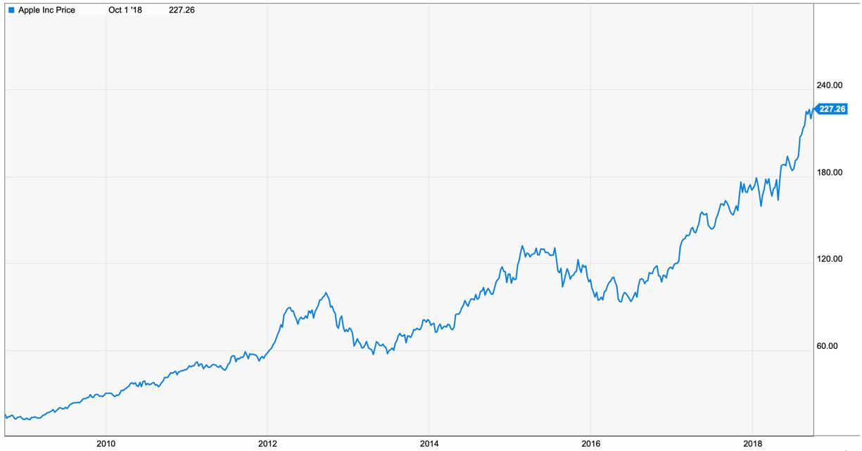 Apple Is Fully Valued, Buffett Overpaid