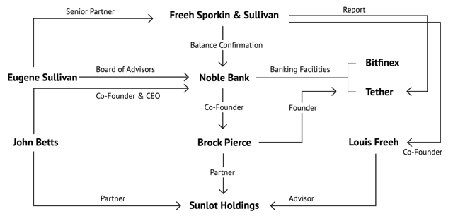 Noble Bank and Tether