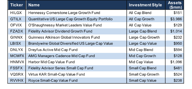 How To Find The Best Style Mutual Funds: Q3 2018