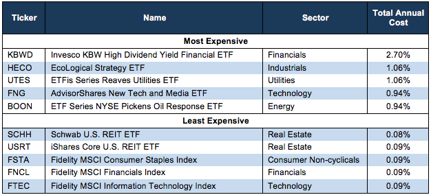 least and most expensive ETFs
