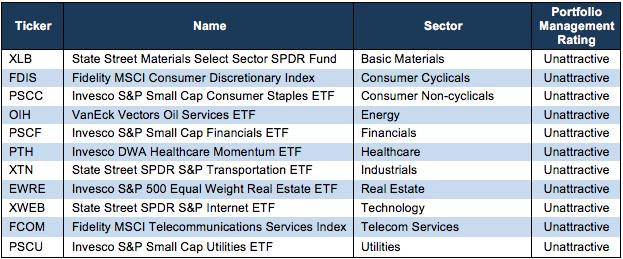 worst sector ETFs