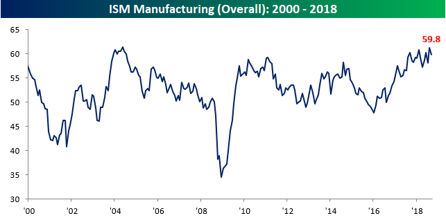 ISM Manufacturing Drops More Than Expected | Seeking Alpha