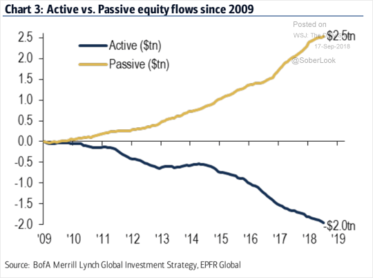 The Risk Of An ETF-Driven Liquidity Crash