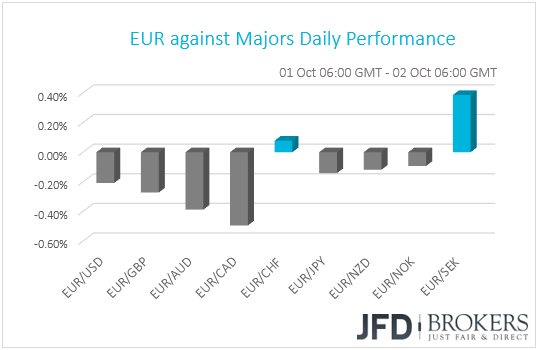 EUR performance G10 currencies