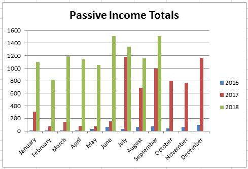 September 2018 - Passive Income