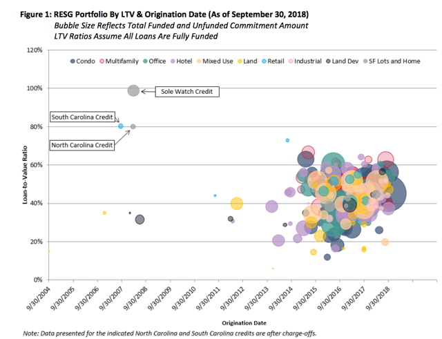 an infographic of OZK's RESG Portfolio By LTV and Origination Date
