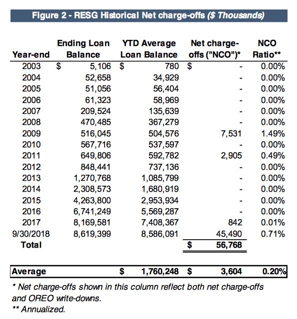OZK's RESG portfolio 15-year net charge-off table
