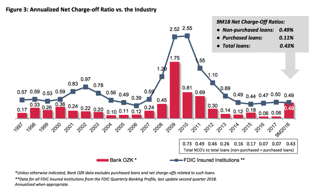 OZK net charge-off ratios vs. industry's in a graph