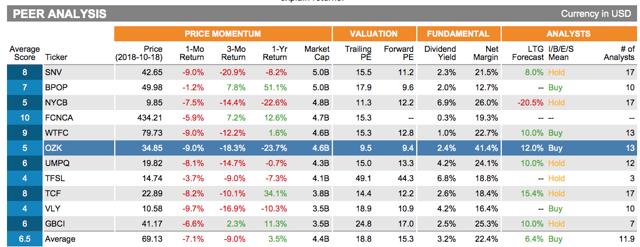 OZK's recent net margin compared to peers
