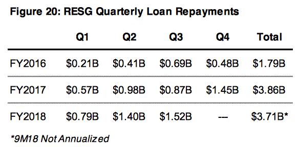 OZK RESG loan repayments 2016-2018