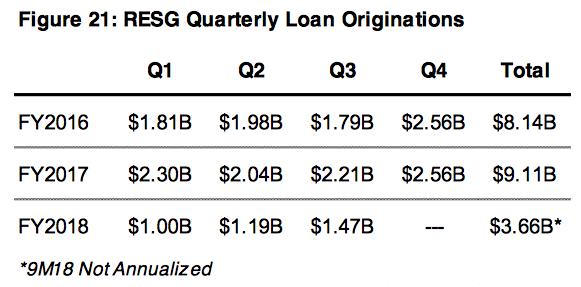 OZK RESG loan originations 2016-2018