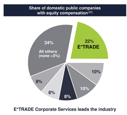 E-Trade: Steer Clear Despite Good Results - E*TRADE