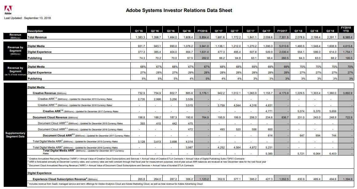 Adobe: Great Stock For The Down Cycle