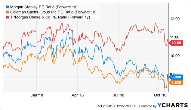 Morgan Stanley: Cheap And Well Run, But Is It A Buy? - Morgan