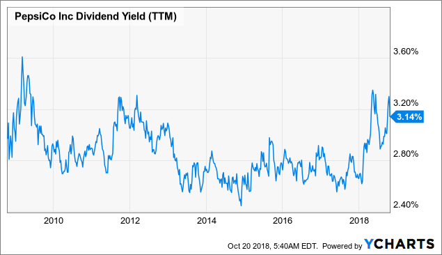 PepsiCo Is Offering A 9-Year-High Dividend Yield