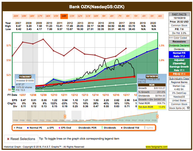 OZK delivered market-beating returns from pre-financial crisis