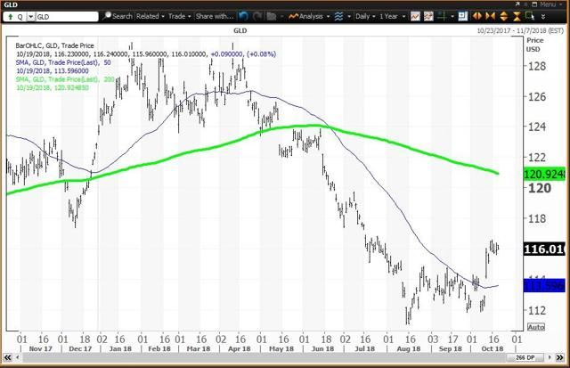 Daily Chart For The Gold Bullion ETF