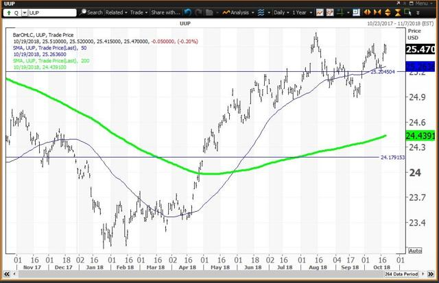 Daily Chart For The Long Dollar ETF