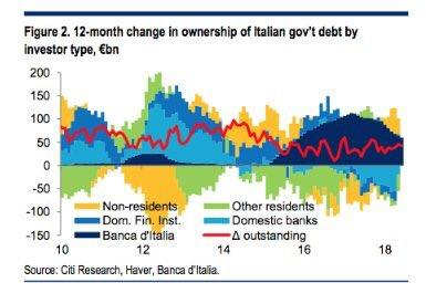 Image result for ecb only buyer of italy debt
