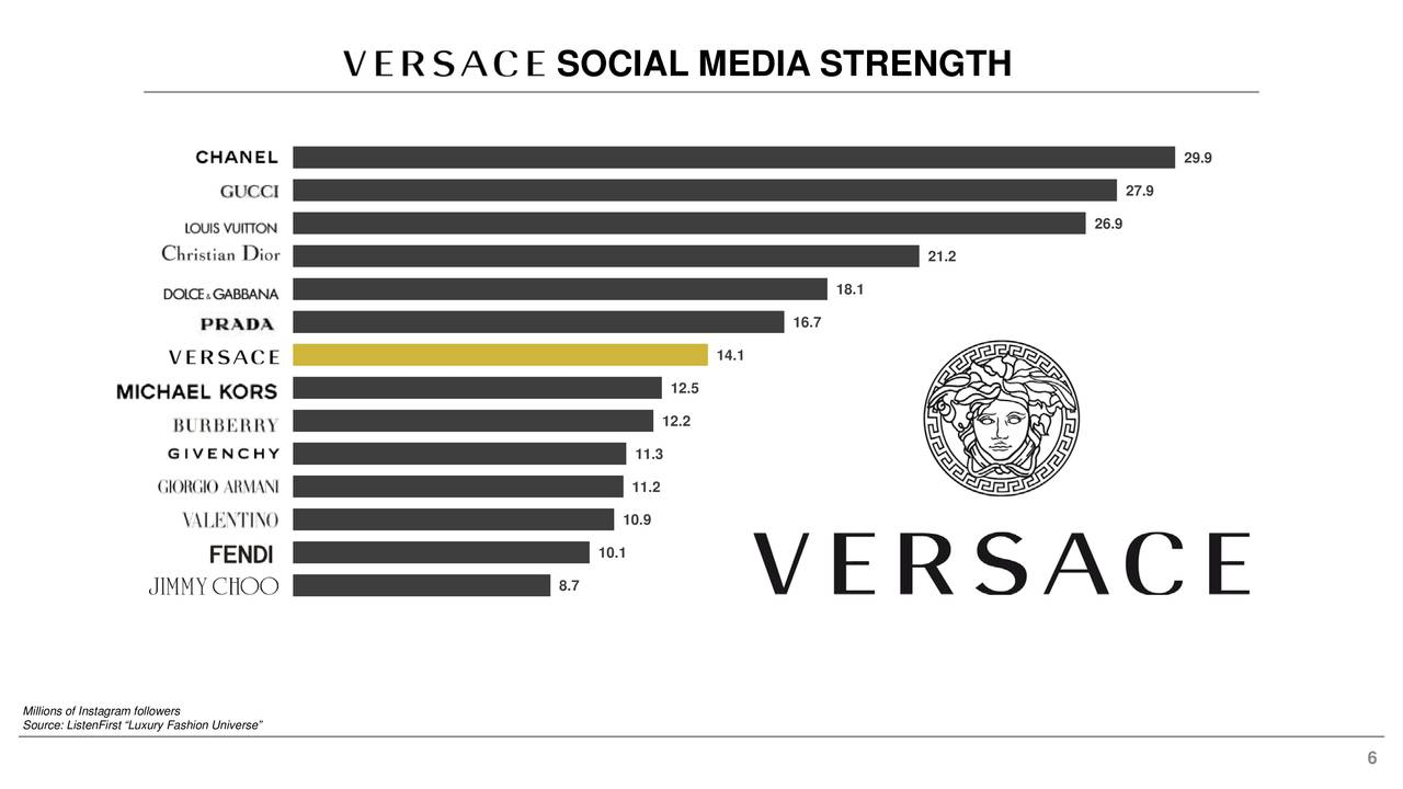 c895341a04bfad Versace is one of the fashion companies with the best social recognition on  the planet. Currently it is one of the brands with the most followers on ...