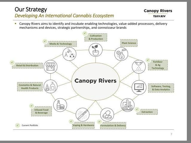 Canopy Rivers Investor presentation1