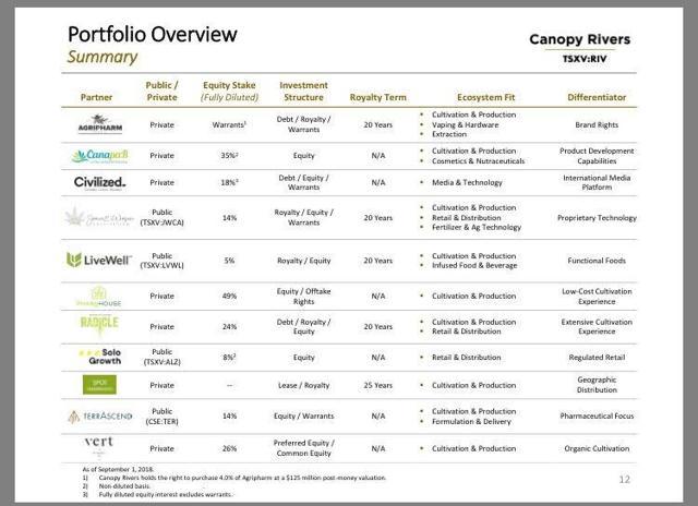 Canopy Rivers Investor Presentation 2