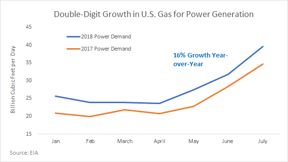 How Natural Gas Prices Could Double In 2019 - The United