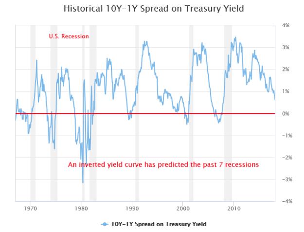 Historical Treasury Yield Chart