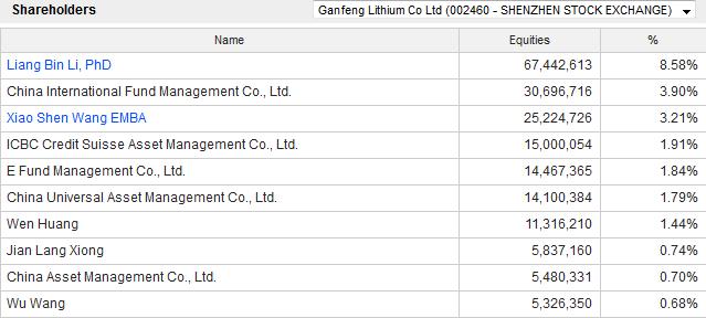 Ganfeng lithium ipo price